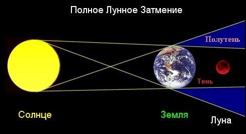 Как происходит полное лунное
